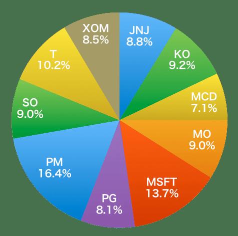 たるかり的米国株投資のポートフォリオ