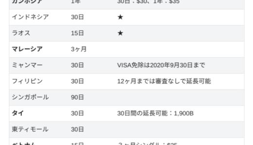 【外こもり】各国のVISA要件について