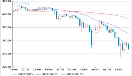 1日で16%下落するのがビットコインである。